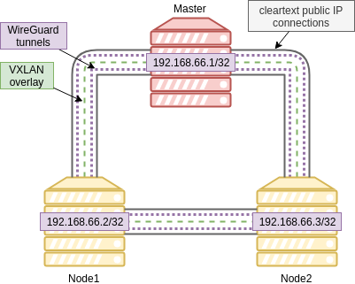 Network topology of an OpenShift cluster with WireGuard mesh